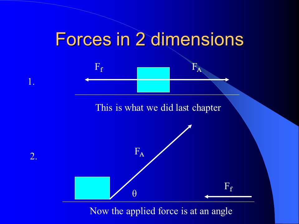 Forces in 2 dimensions Ff FA 1. This is what we did last chapter FA 2.