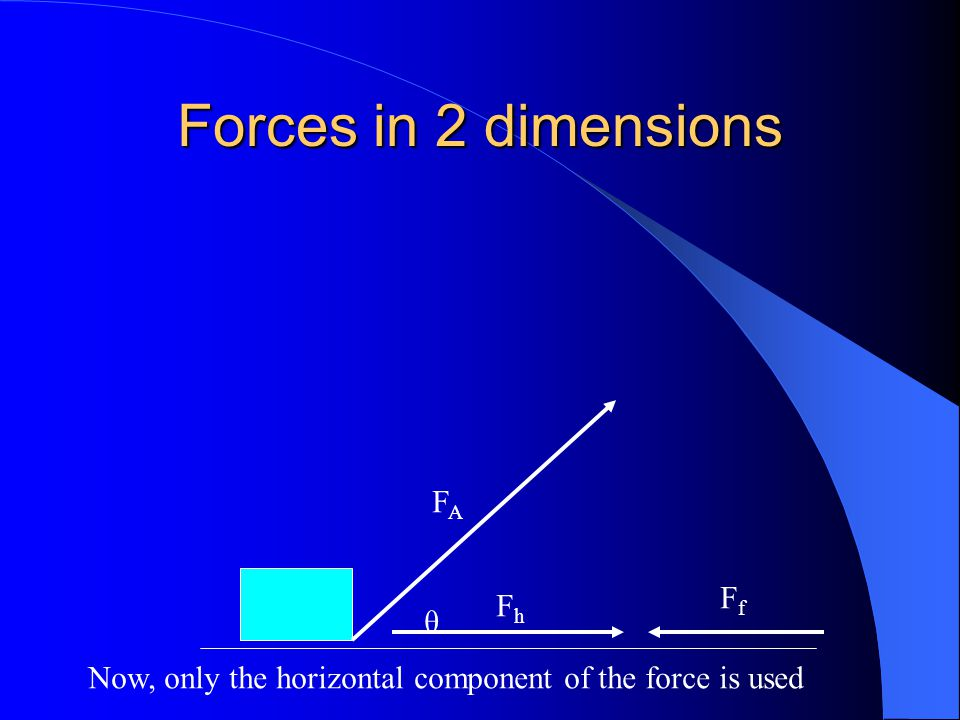 Forces in 2 dimensions FA Ff Fh θ