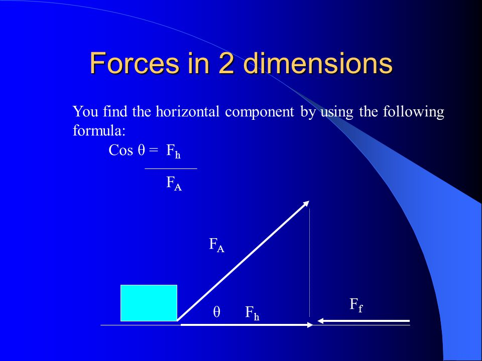 Forces in 2 dimensions You find the horizontal component by using the following. formula: Cos θ = Fh.