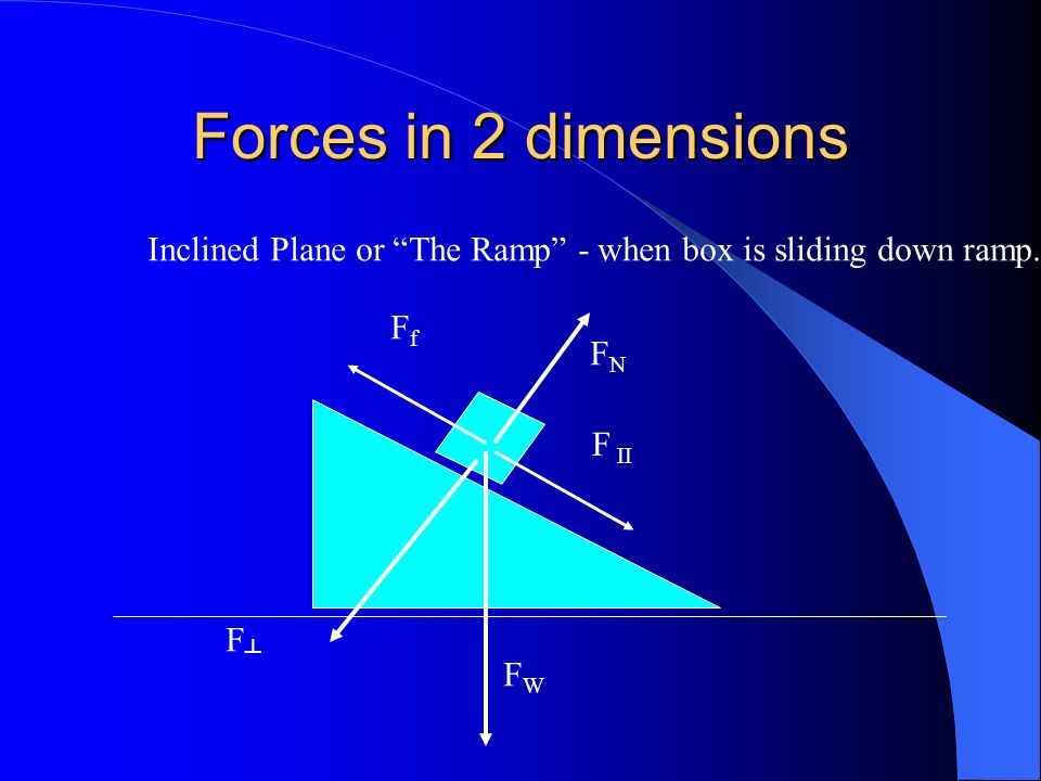 Forces in 2 dimensions Inclined Plane or The Ramp - when box is sliding down ramp. Ff. FN. F II.