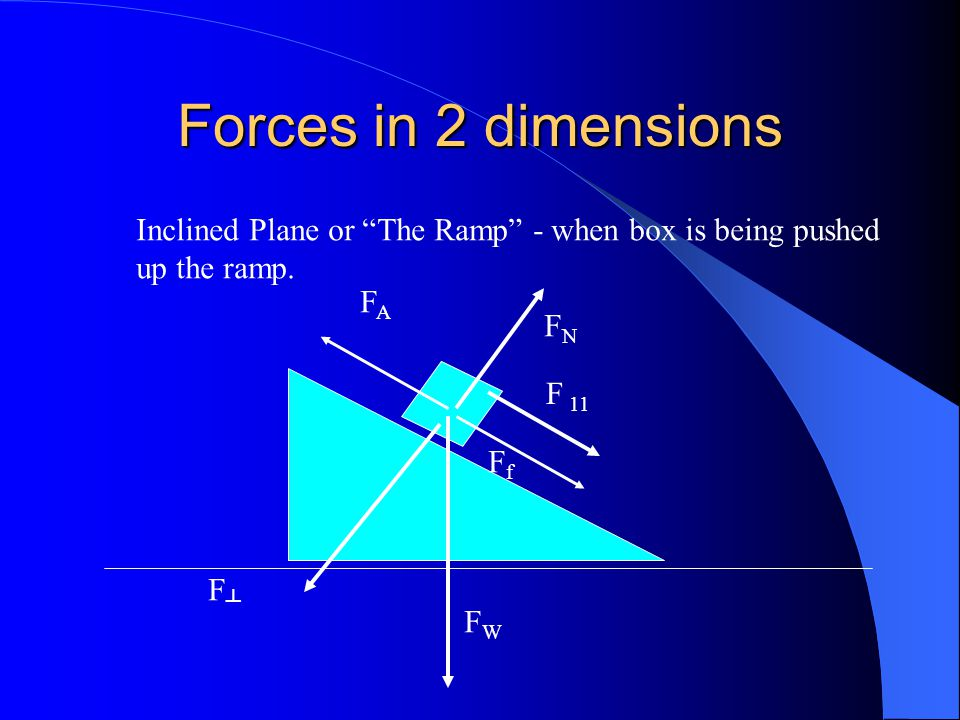 Forces in 2 dimensions Inclined Plane or The Ramp - when box is being pushed. up the ramp. FA. FN.