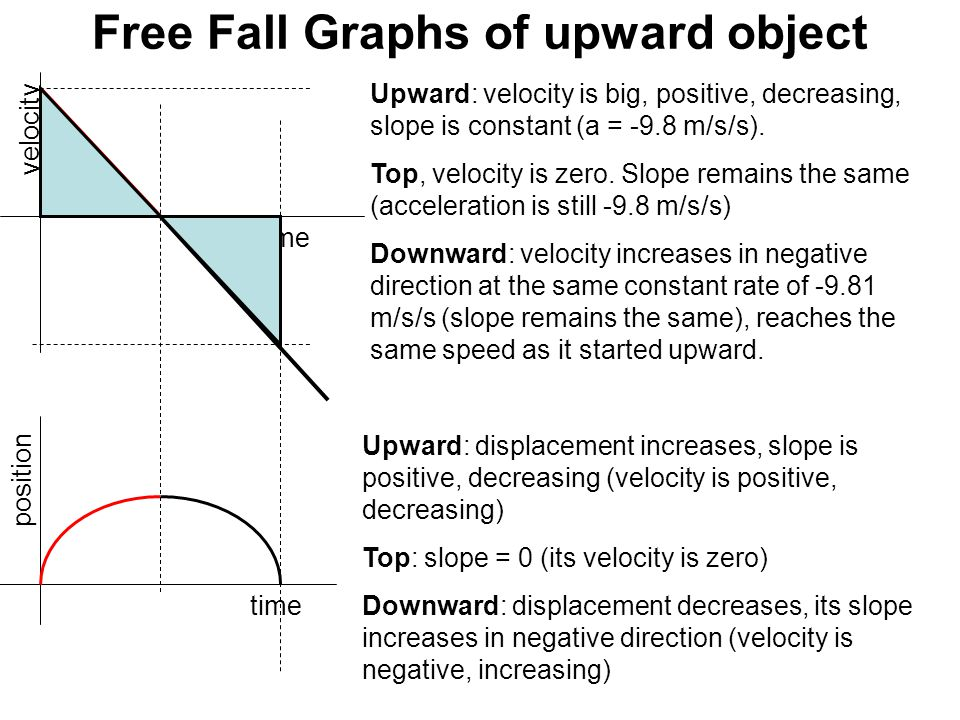 Free Fall Graphs of upward object