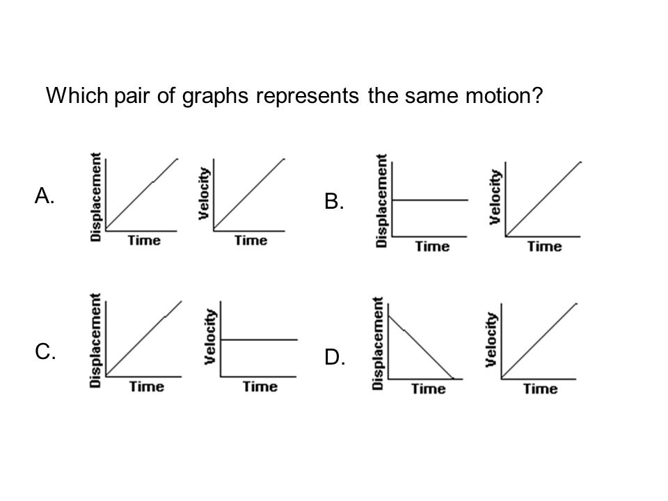 Which pair of graphs represents the same motion