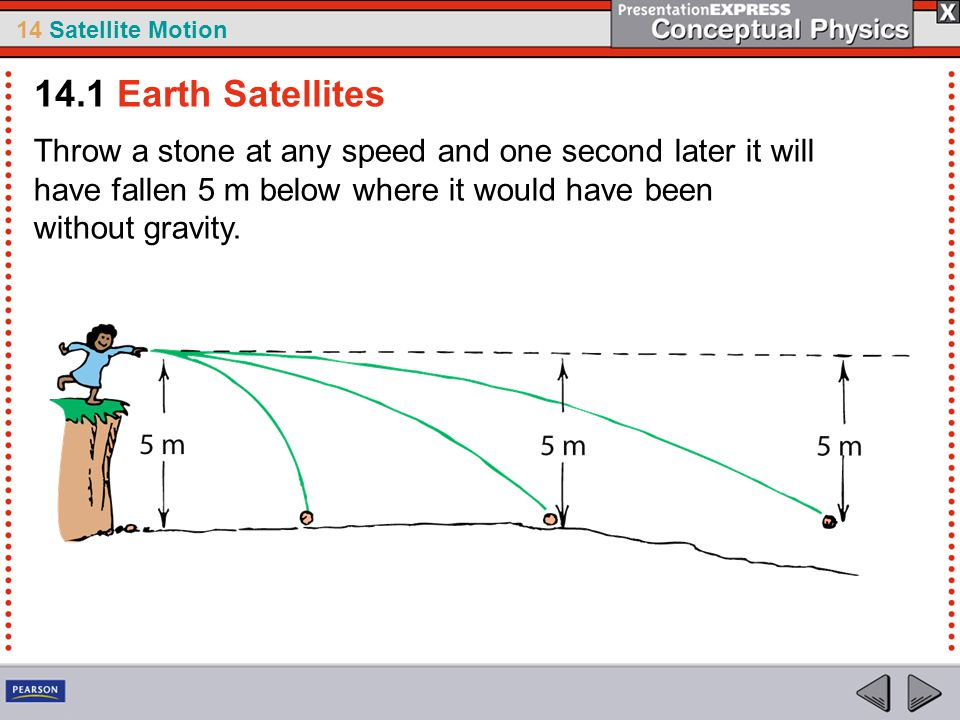 14.1 Earth Satellites Throw a stone at any speed and one second later it will have fallen 5 m below where it would have been without gravity.