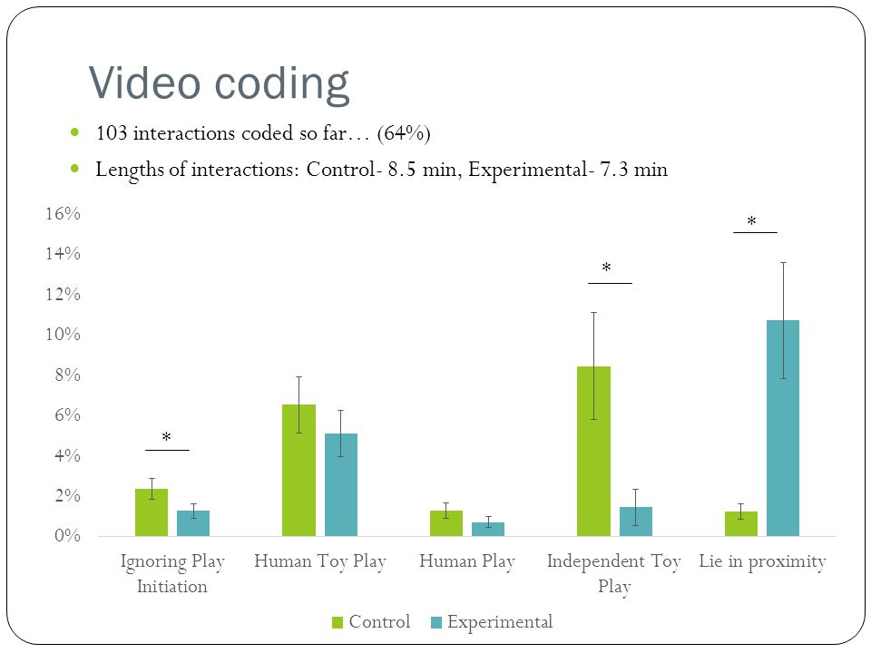 Video coding 103 interactions coded so far… (64%)