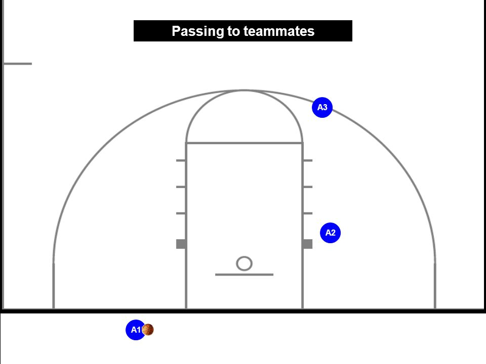 Passing to teammates A3 A2 A1