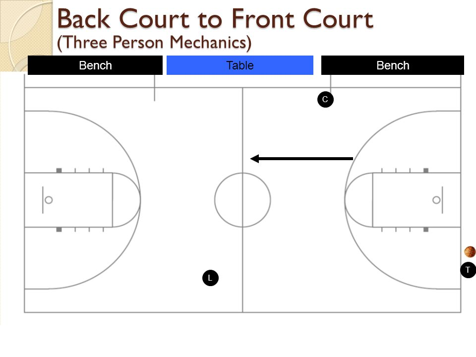 Back Court to Front Court (Three Person Mechanics)