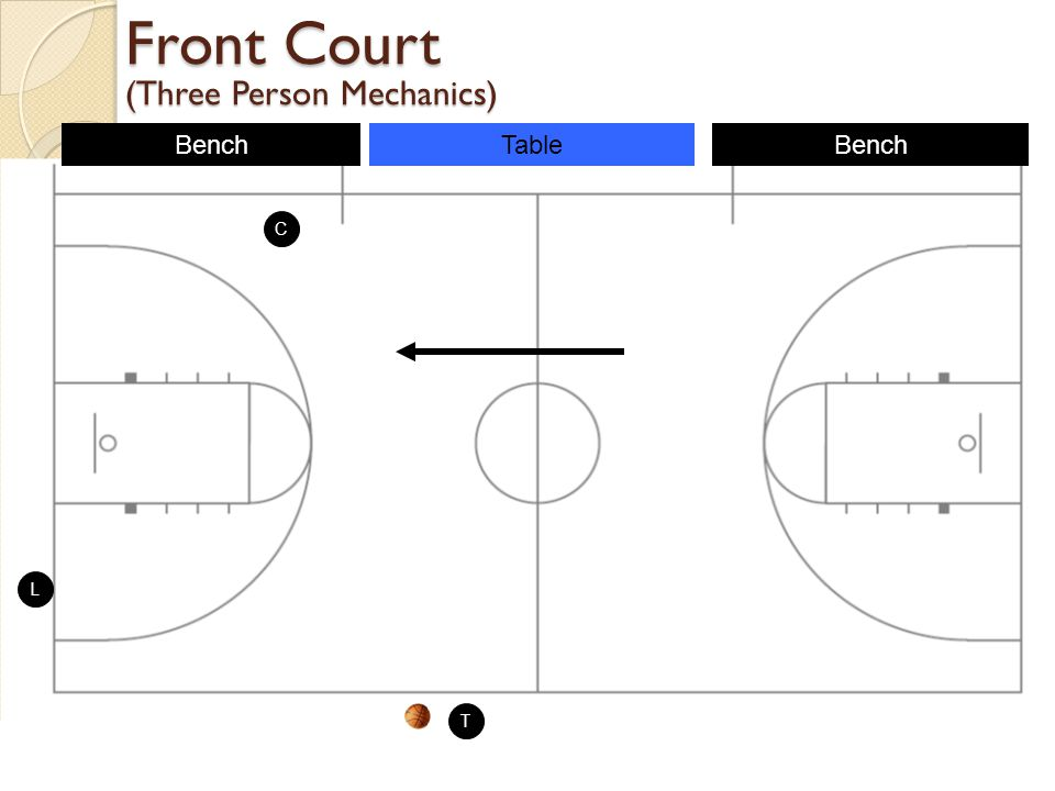 Front Court (Three Person Mechanics)