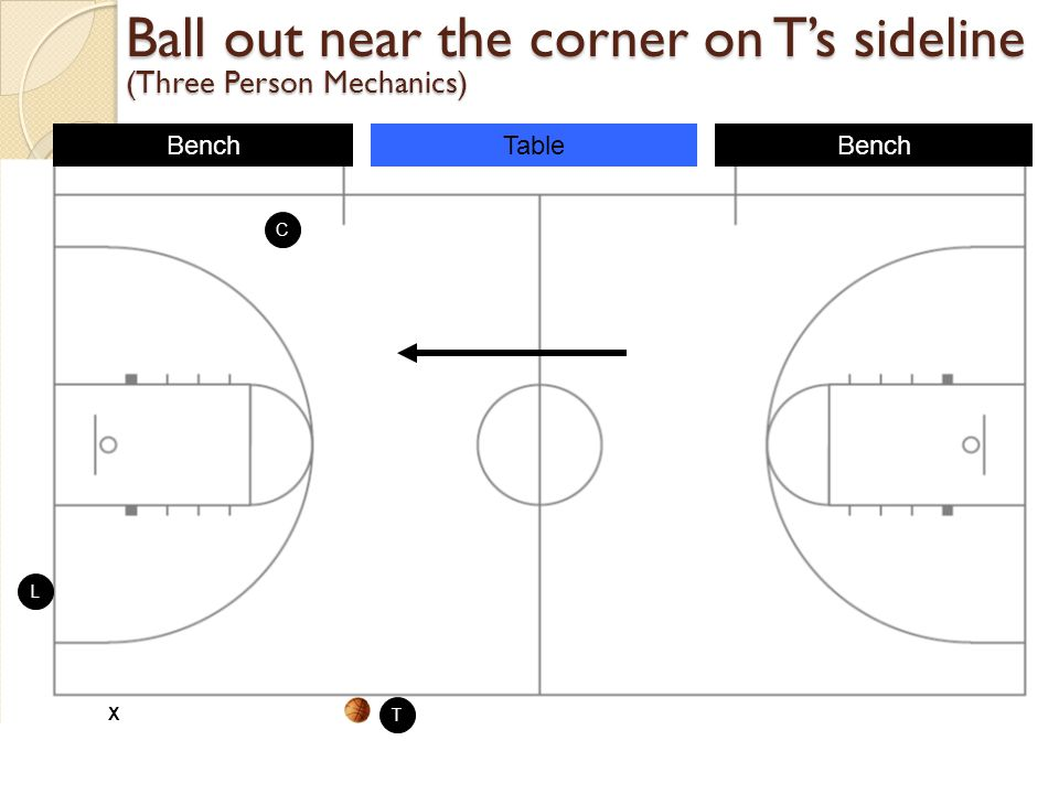 Ball out near the corner on T's sideline (Three Person Mechanics)