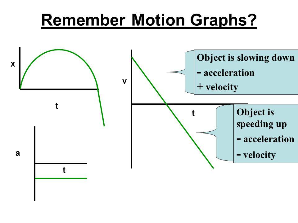 Remember Motion Graphs