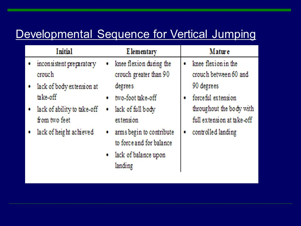 Developmental Sequence for Vertical Jumping