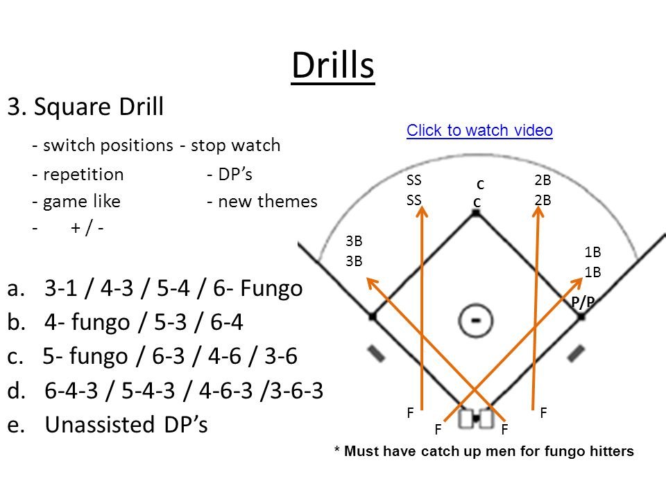 Drills 3. Square Drill - switch positions - stop watch