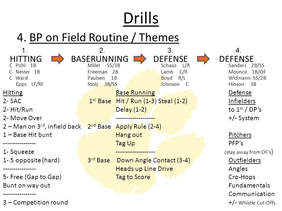 Drills 4. BP on Field Routine / Themes HITTING BASERUNNING DEFENSE