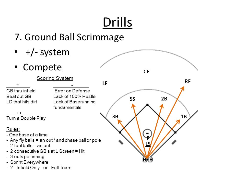 Drills 7. Ground Ball Scrimmage +/- system Compete + -_____ CF RF LF