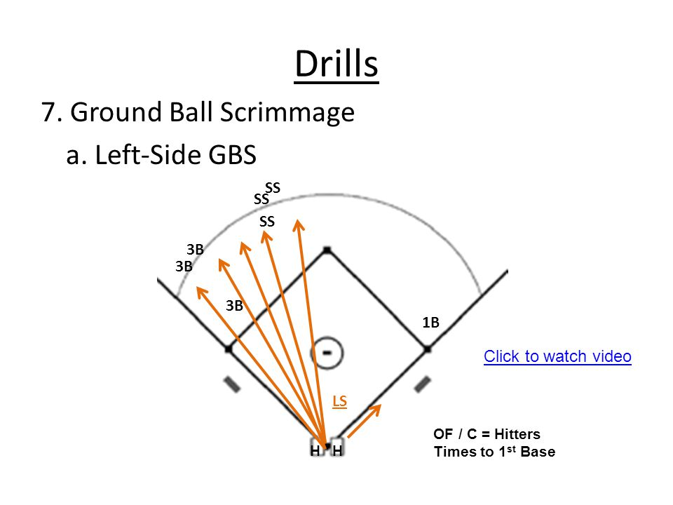 Drills 7. Ground Ball Scrimmage a. Left-Side GBS SS SS SS 3B 3B 3B 1B