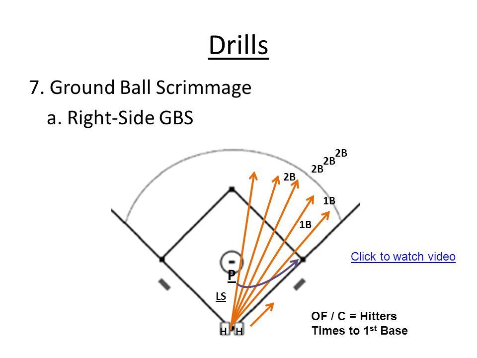 Drills 7. Ground Ball Scrimmage a. Right-Side GBS P 2B 2B 2B 2B 1B 1B