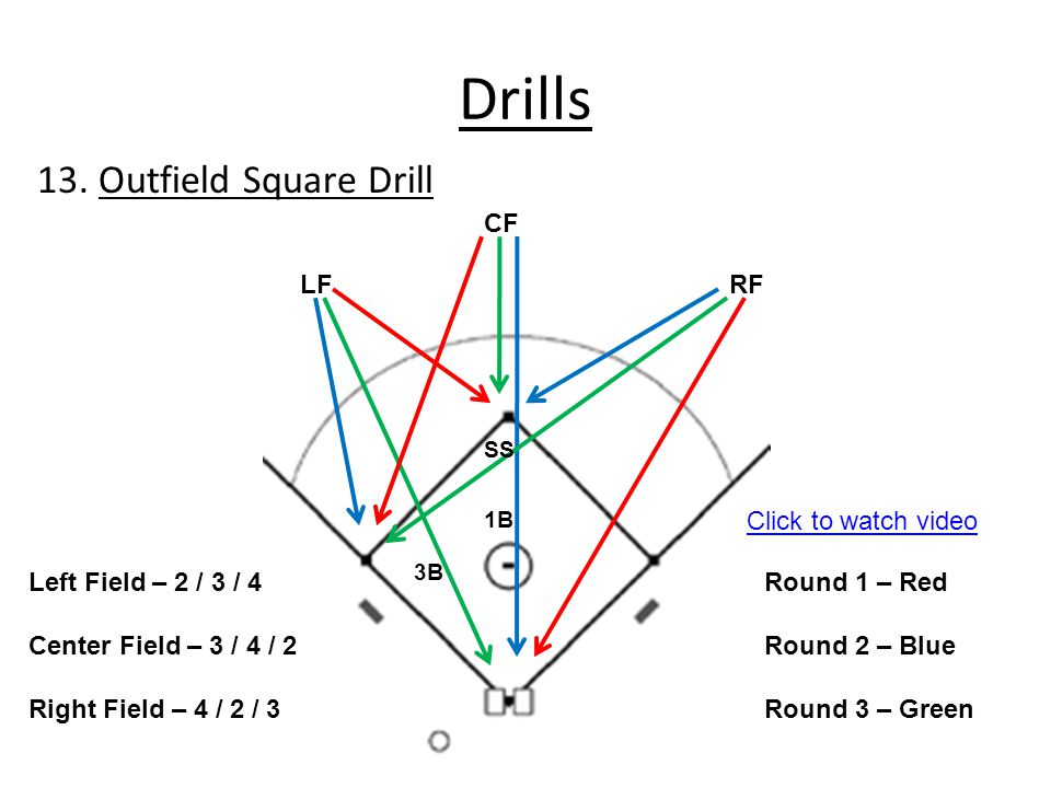 Drills 13. Outfield Square Drill CF LF RF Click to watch video