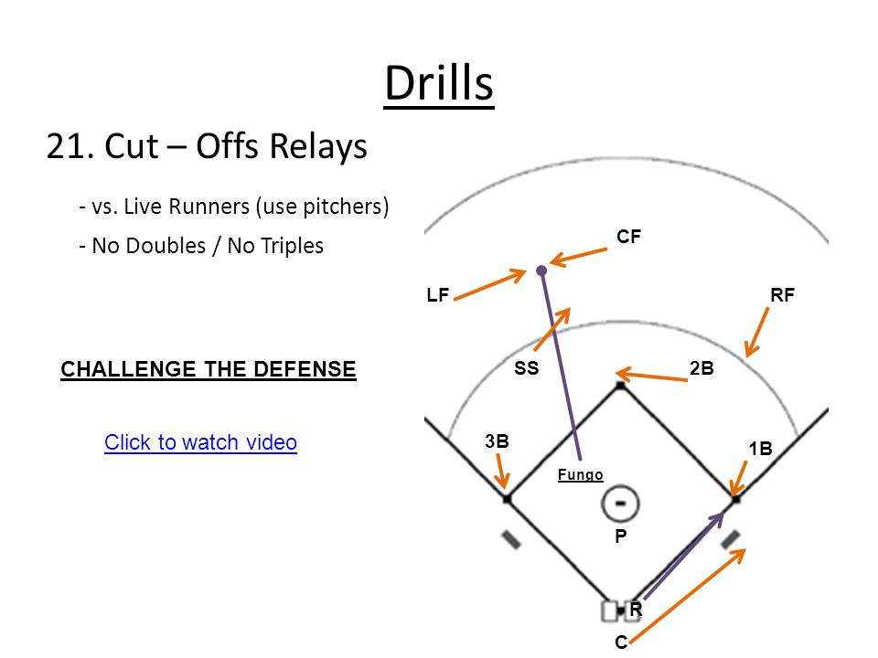 Drills 21. Cut – Offs Relays - vs. Live Runners (use pitchers)