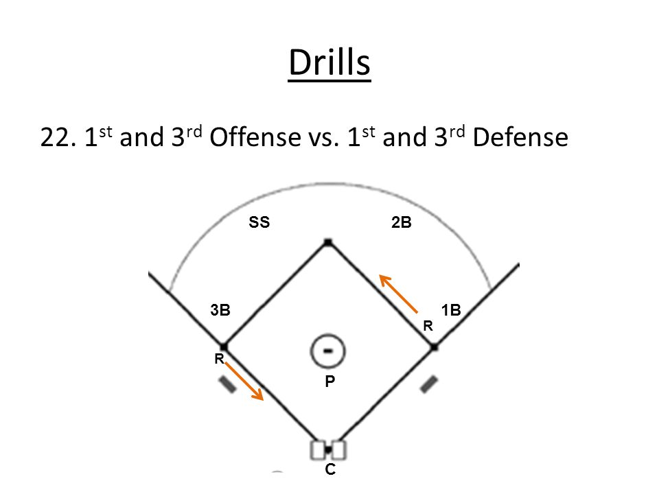 Drills 22. 1st and 3rd Offense vs. 1st and 3rd Defense SS 2B 3B 1B P C