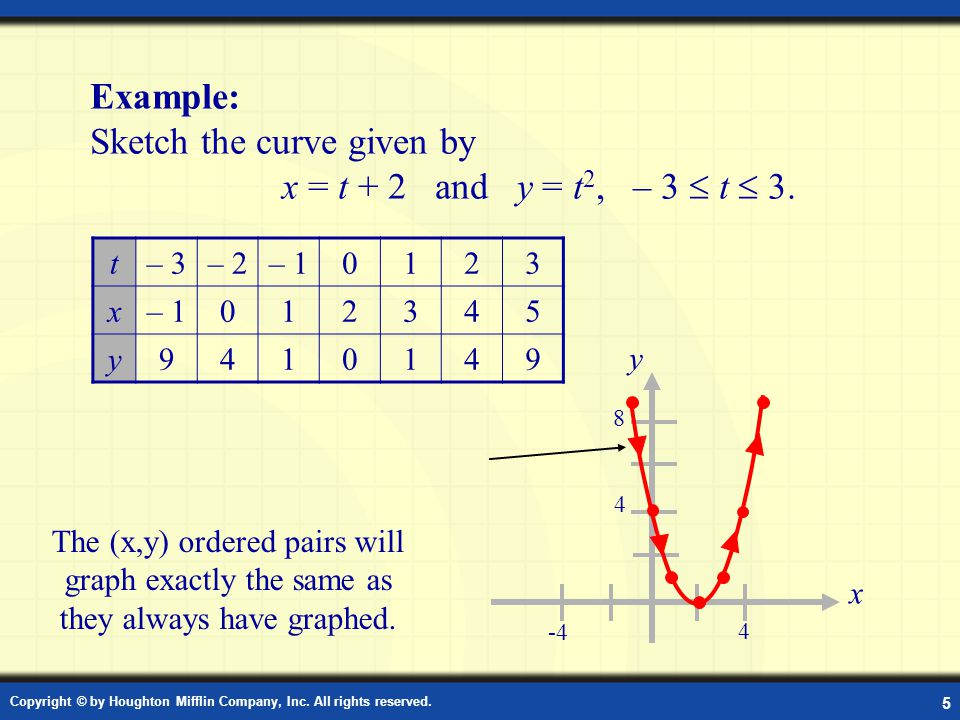 Example: Sketching a Plane Curve