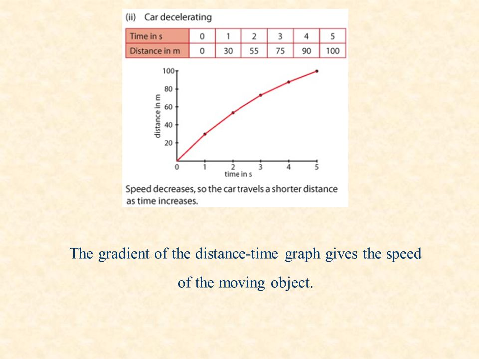 The gradient of the distance-time graph gives the speed