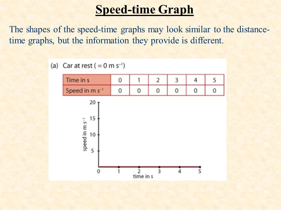 Speed-time Graph The shapes of the speed-time graphs may look similar to the distance-time graphs, but the information they provide is different.