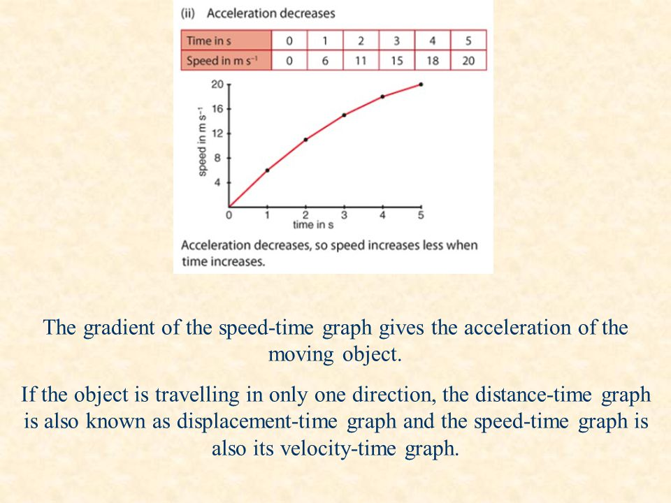 The gradient of the speed-time graph gives the acceleration of the moving object.