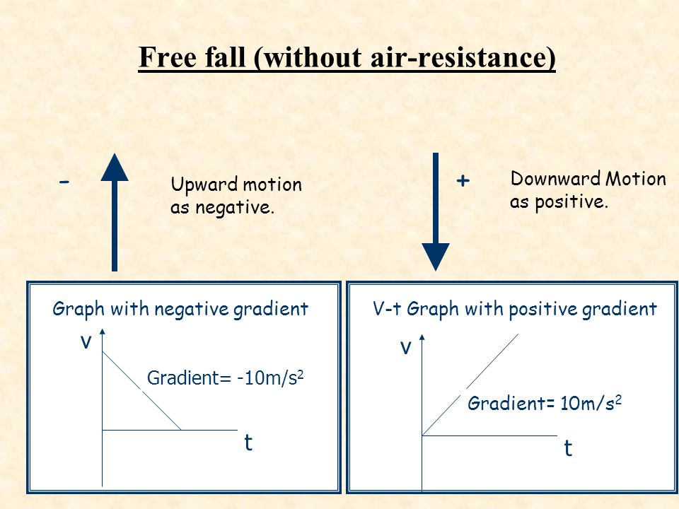 Free fall (without air-resistance)