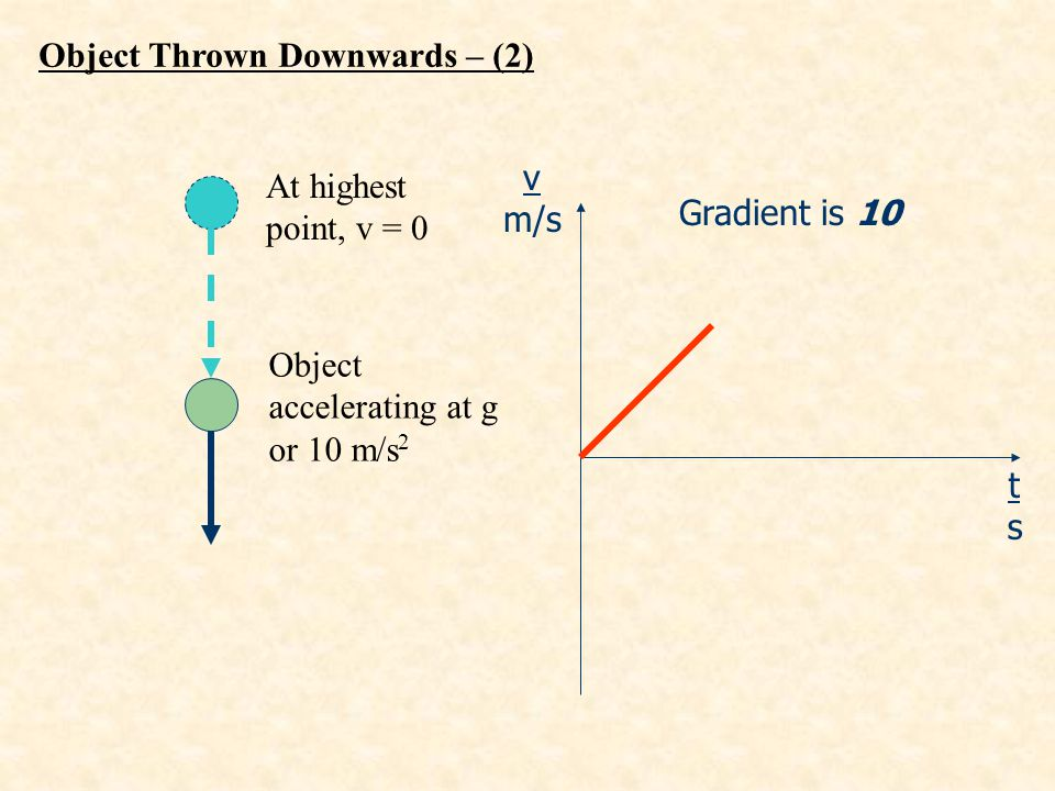 Object Thrown Downwards – (2)