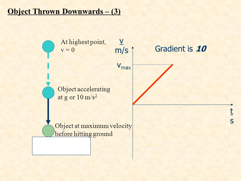 Object Thrown Downwards – (3)