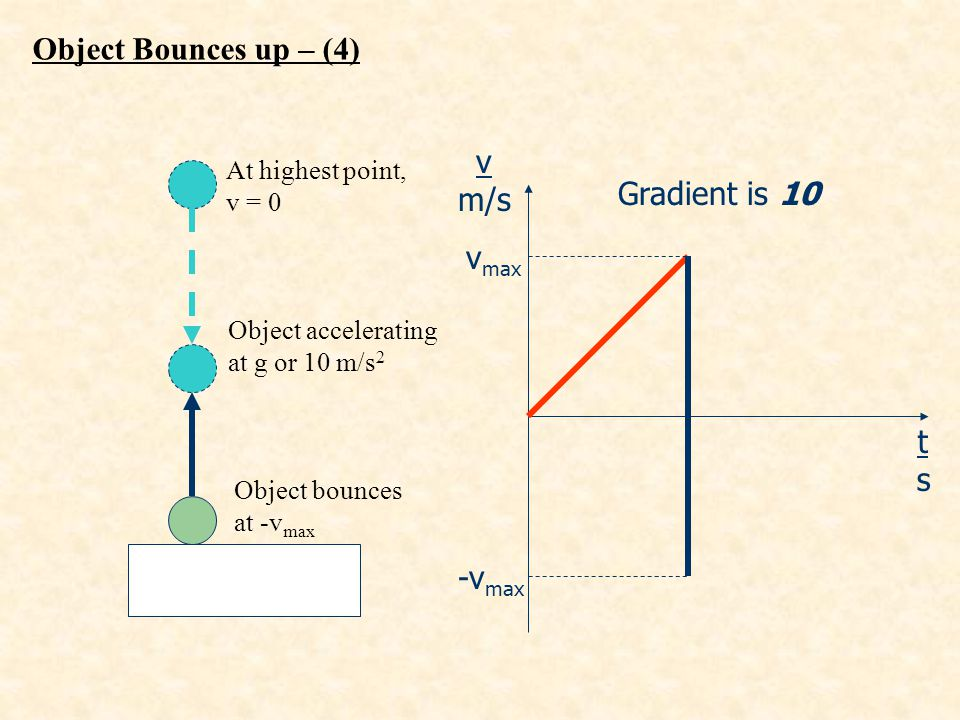 Object Bounces up – (4) v m/s Gradient is 10 vmax t s -vmax