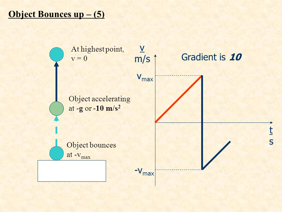 Object Bounces up – (5) v m/s Gradient is 10 vmax t s -vmax