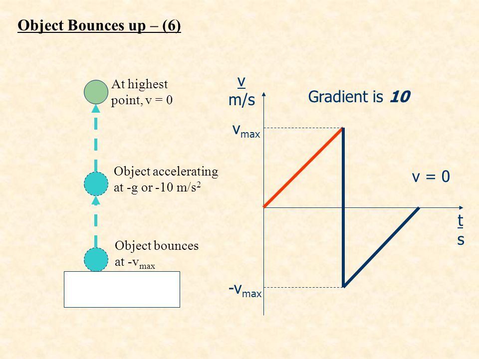 Object Bounces up – (6) v m/s Gradient is 10 vmax v = 0 t s -vmax