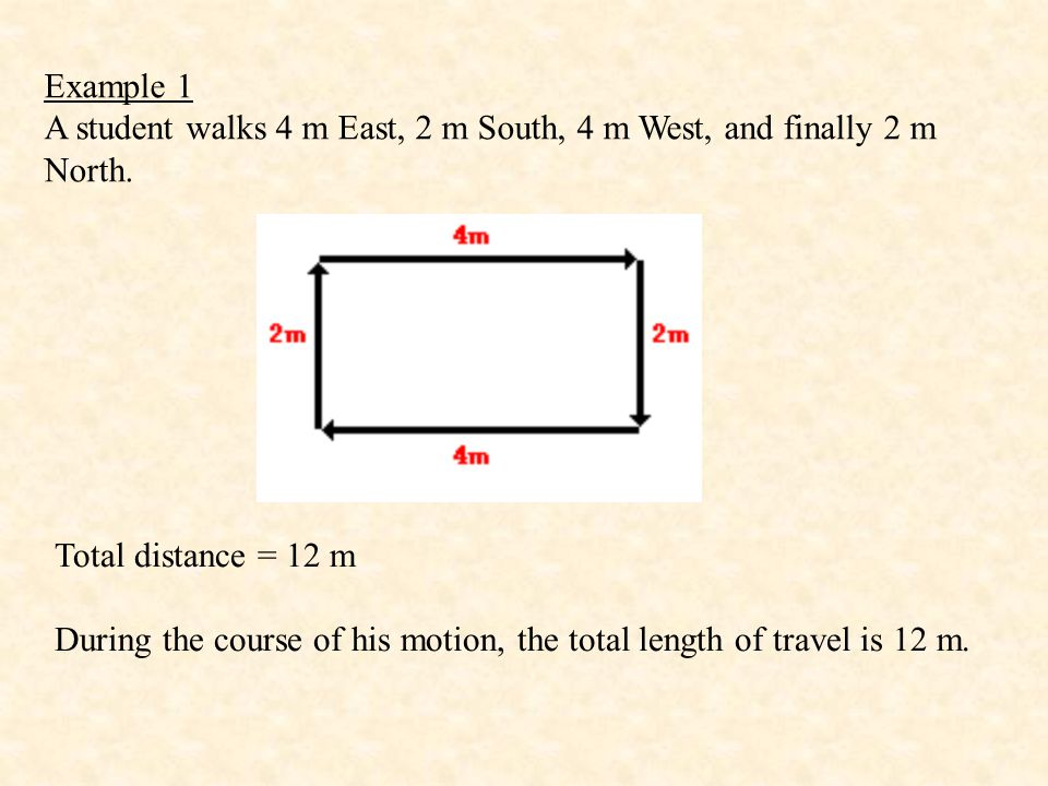 Example 1 A student walks 4 m East, 2 m South, 4 m West, and finally 2 m North. Total distance = 12 m.