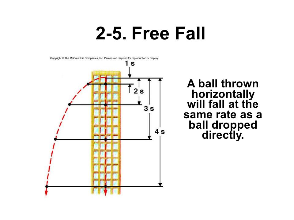 2-5. Free Fall A ball thrown horizontally will fall at the same rate as a ball dropped directly.