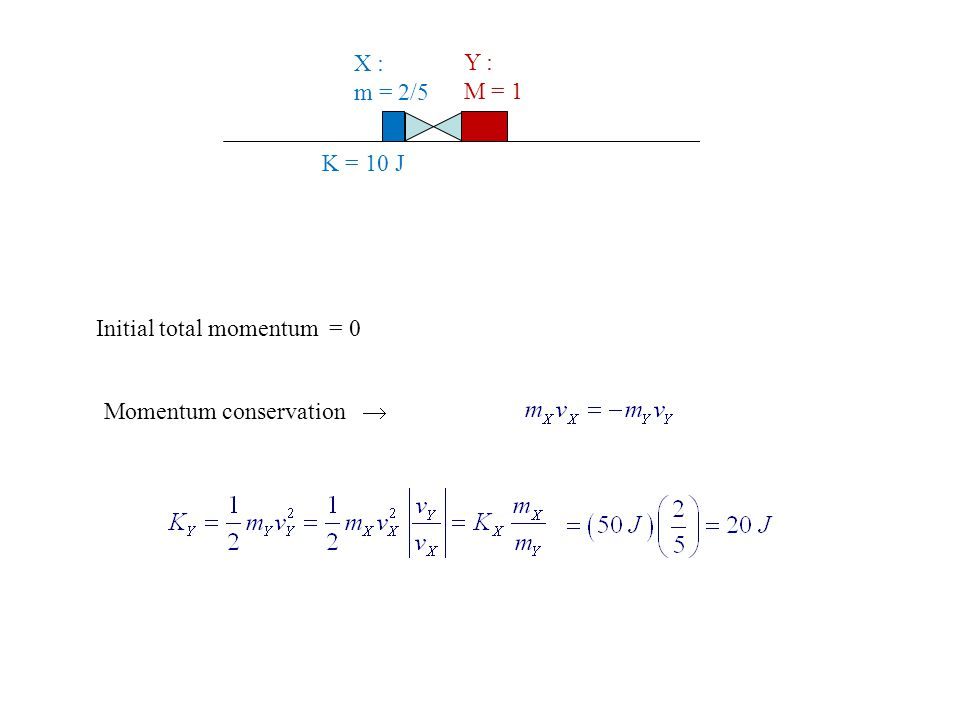 X : m = 2/5 Y : M = 1 K = 10 J Initial total momentum = 0 Momentum conservation 