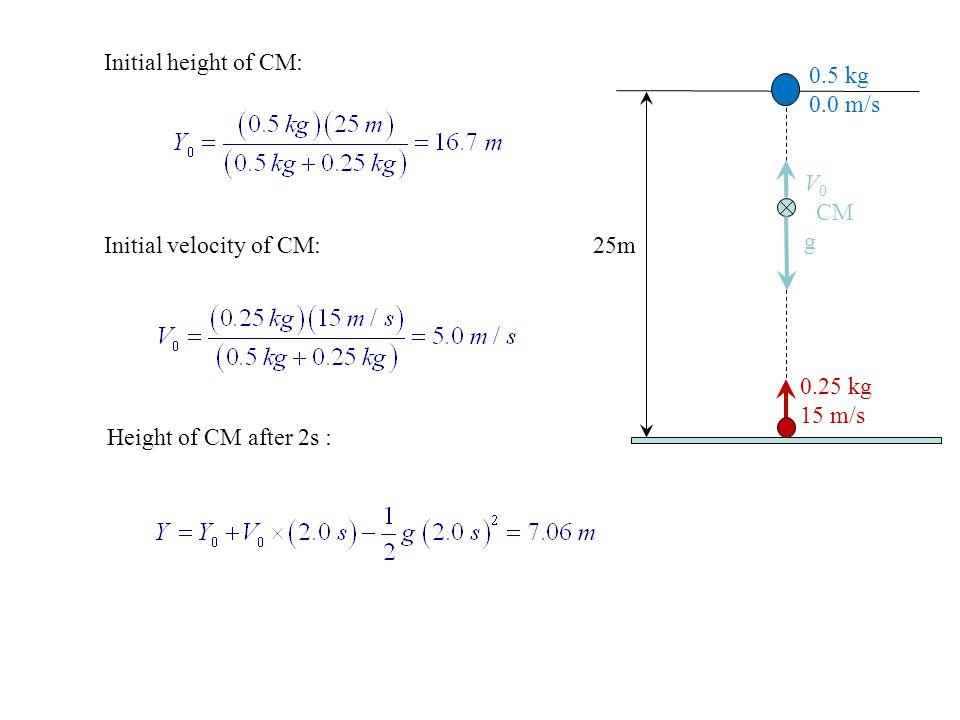 Initial height of CM: 0.5 kg. 0.0 m/s. V0. CM. g. Initial velocity of CM: 25m. 0.25 kg. 15 m/s.