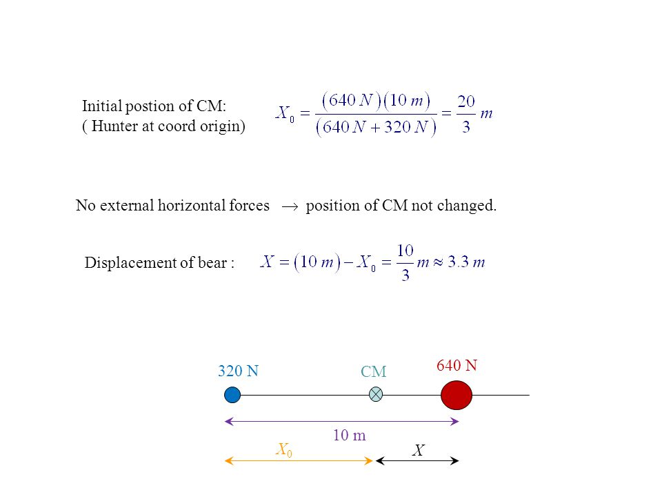 Initial postion of CM: ( Hunter at coord origin) No external horizontal forces  position of CM not changed.