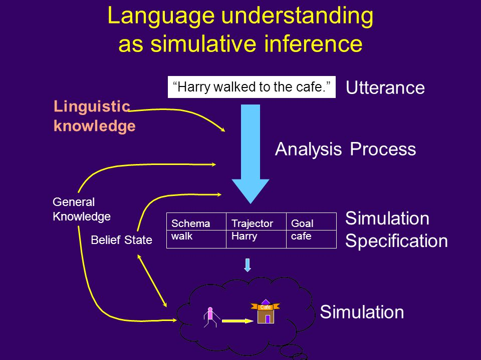 Language understanding as simulative inference