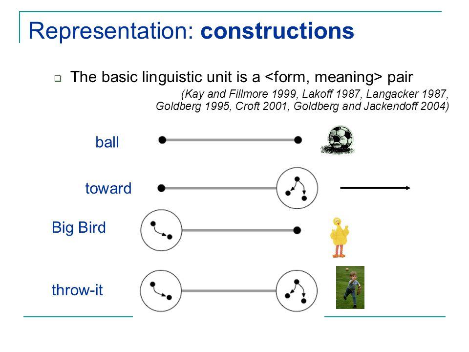 Representation: constructions