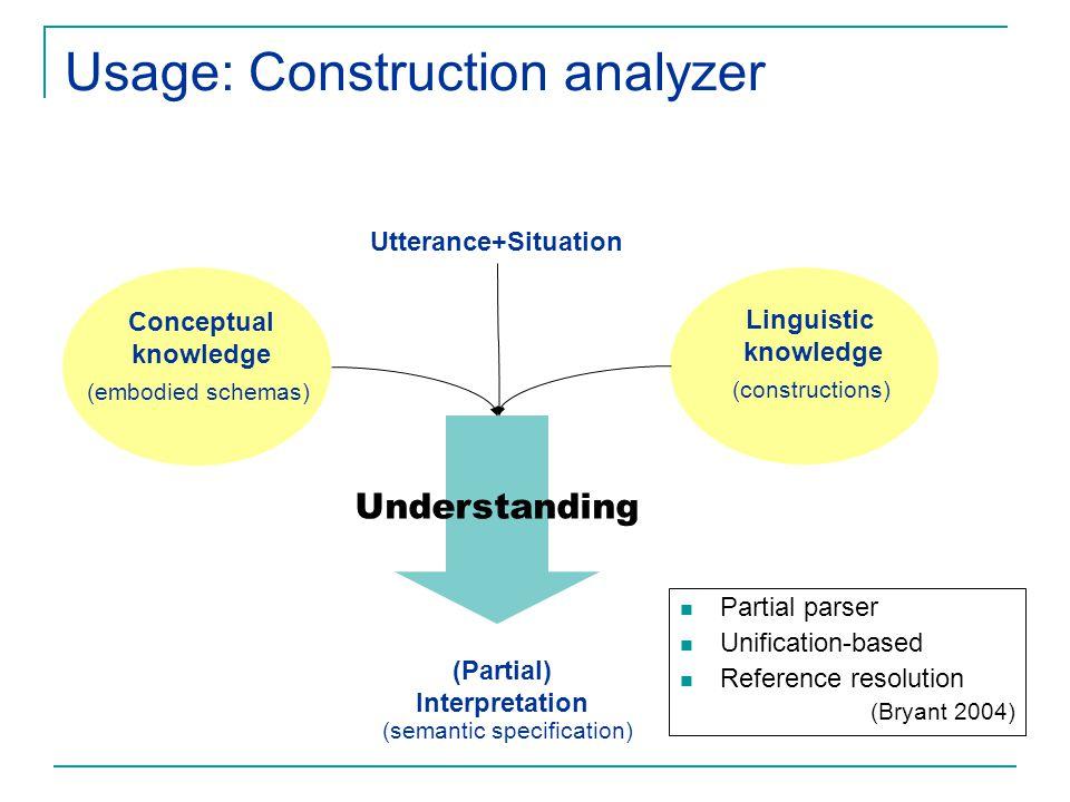 Usage: Construction analyzer