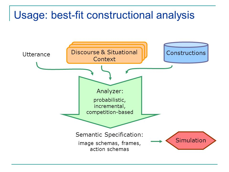 Usage: best-fit constructional analysis