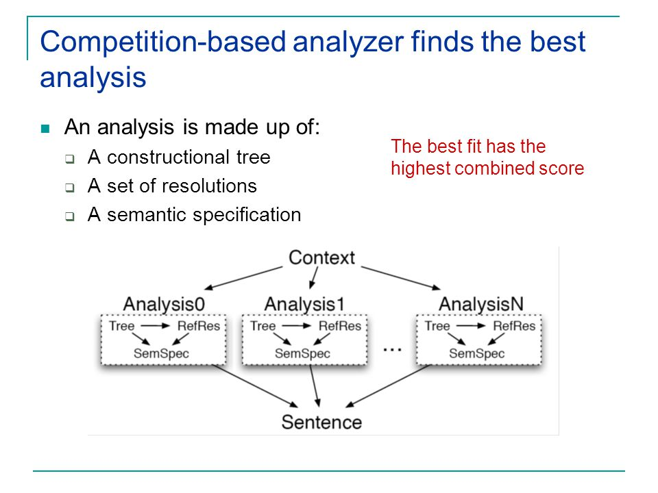Competition-based analyzer finds the best analysis