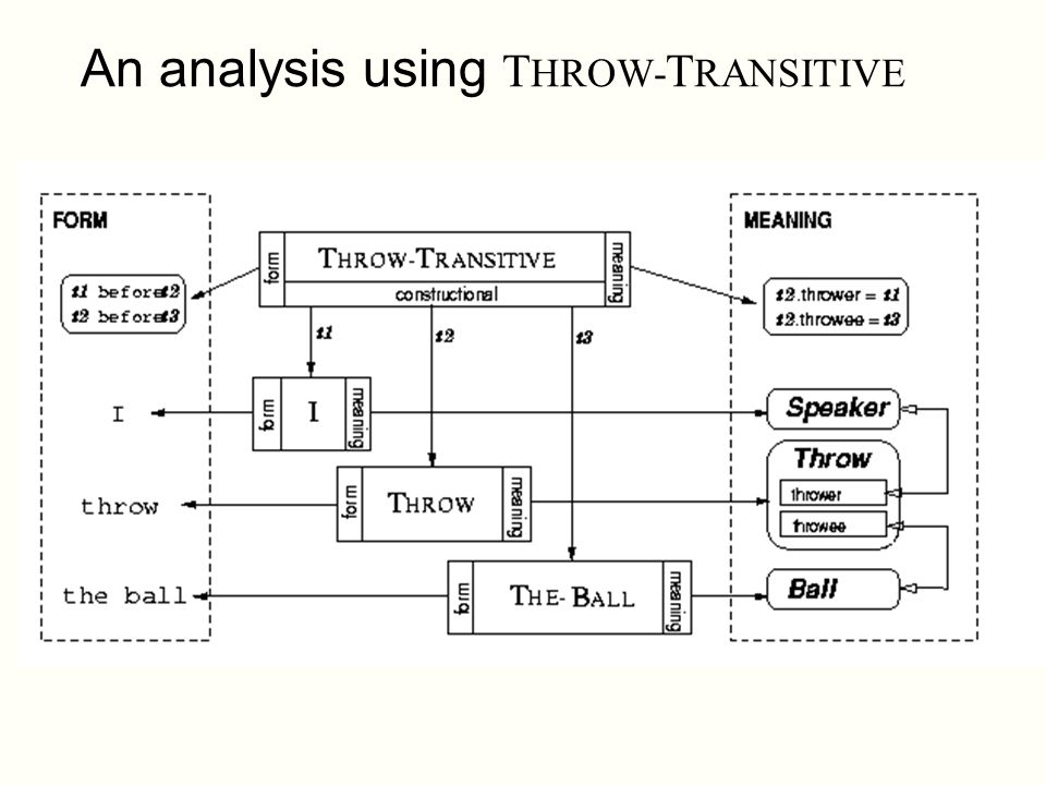 An analysis using THROW-TRANSITIVE