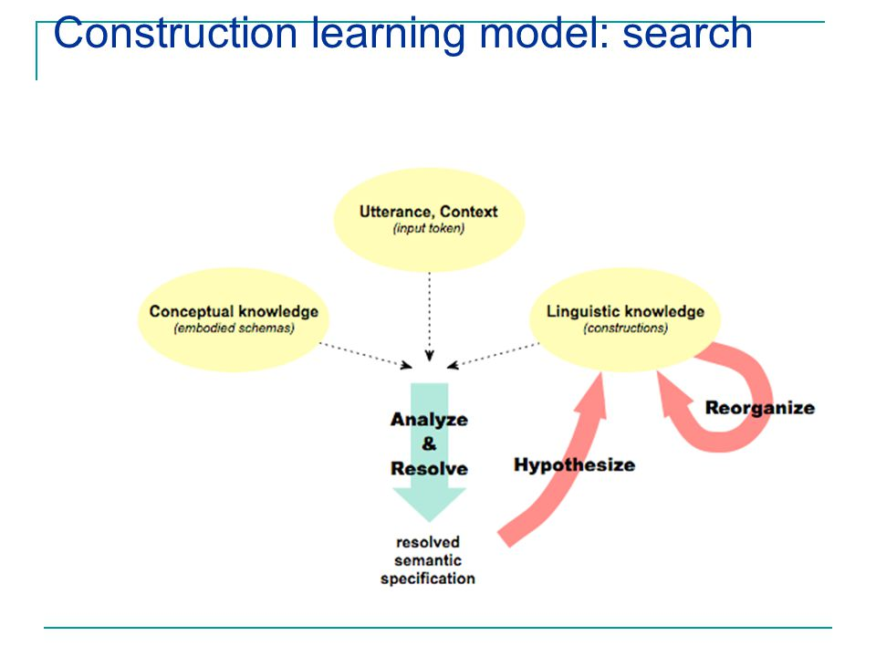 Construction learning model: search