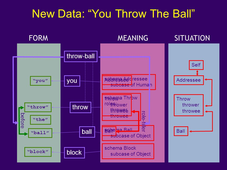New Data: You Throw The Ball