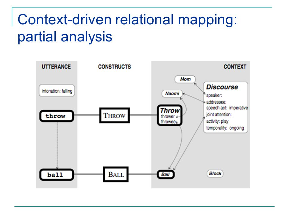 Context-driven relational mapping: partial analysis