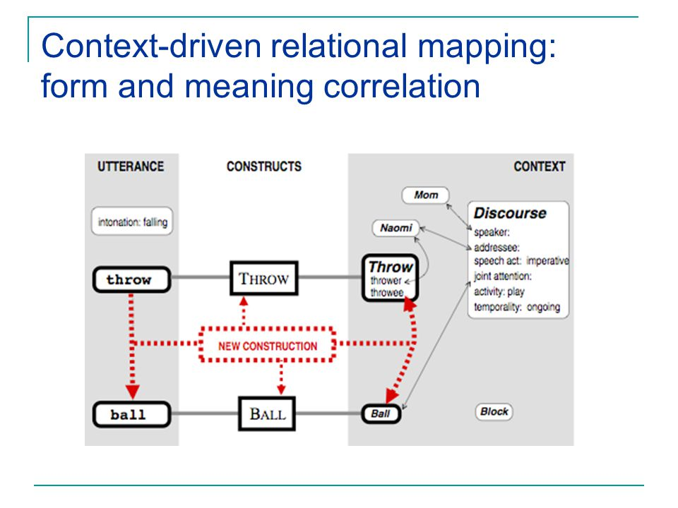 Context-driven relational mapping: form and meaning correlation