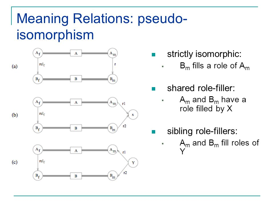 Meaning Relations: pseudo-isomorphism
