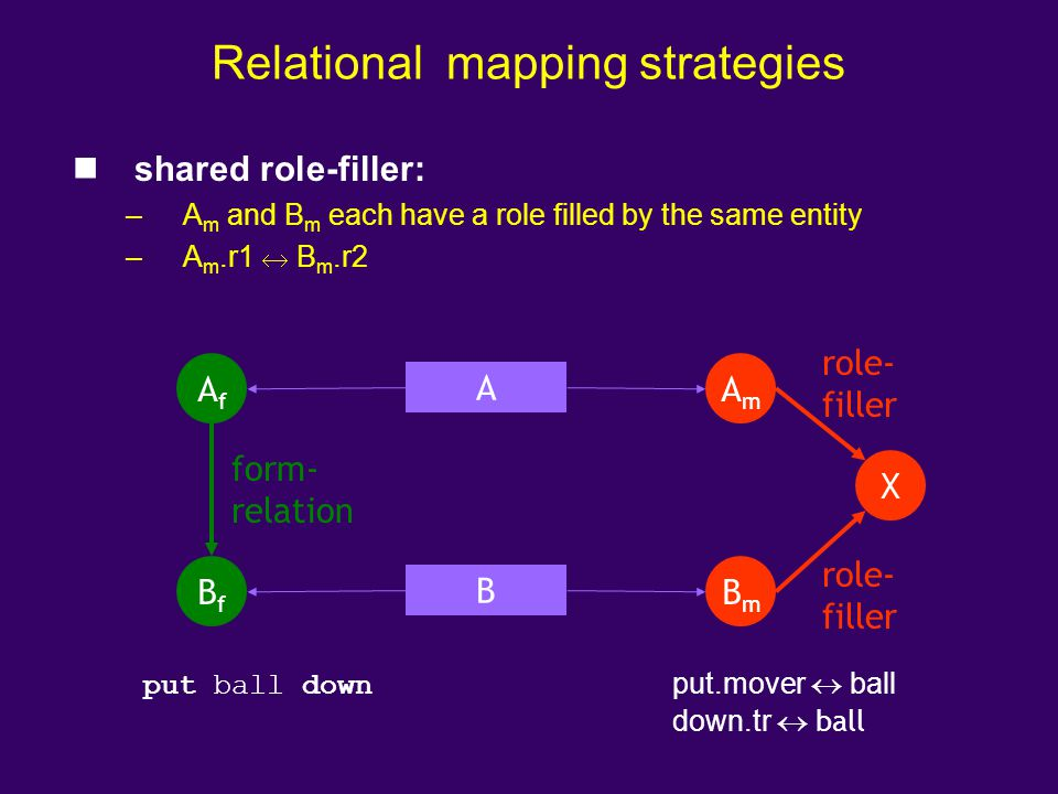 Relational mapping strategies